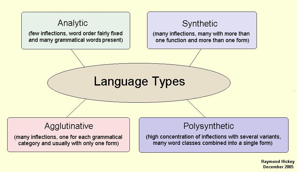 Language structure and development