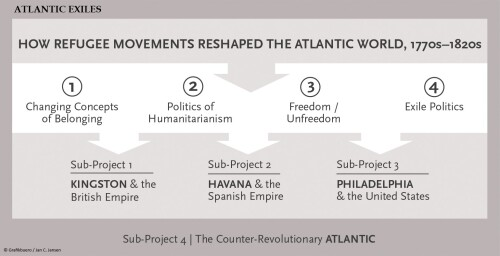 Atlantic Exiles Project Structure 1