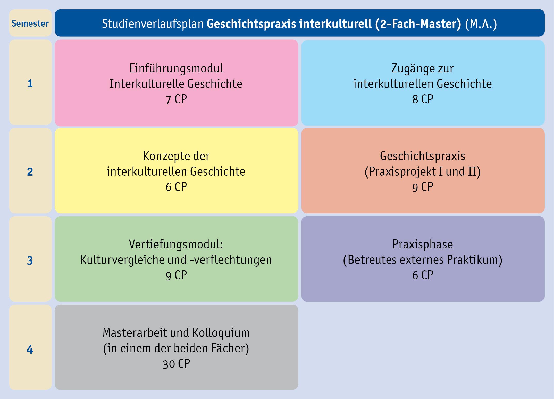 Dies ist eine Schematische Darstellung des Studienverlaufes. Die Inhalte können Sie auch dem Punkt Studienverlauf und Modul-Inhalte entnehmen