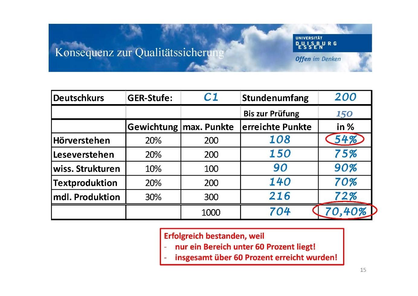 Deutsche Sprachprufung Fur Den Hochschulzugang Dsh