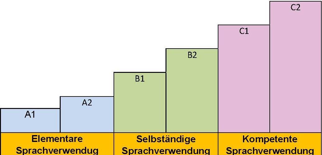 Europäischer Referenzrahmen für Sprachkurse
