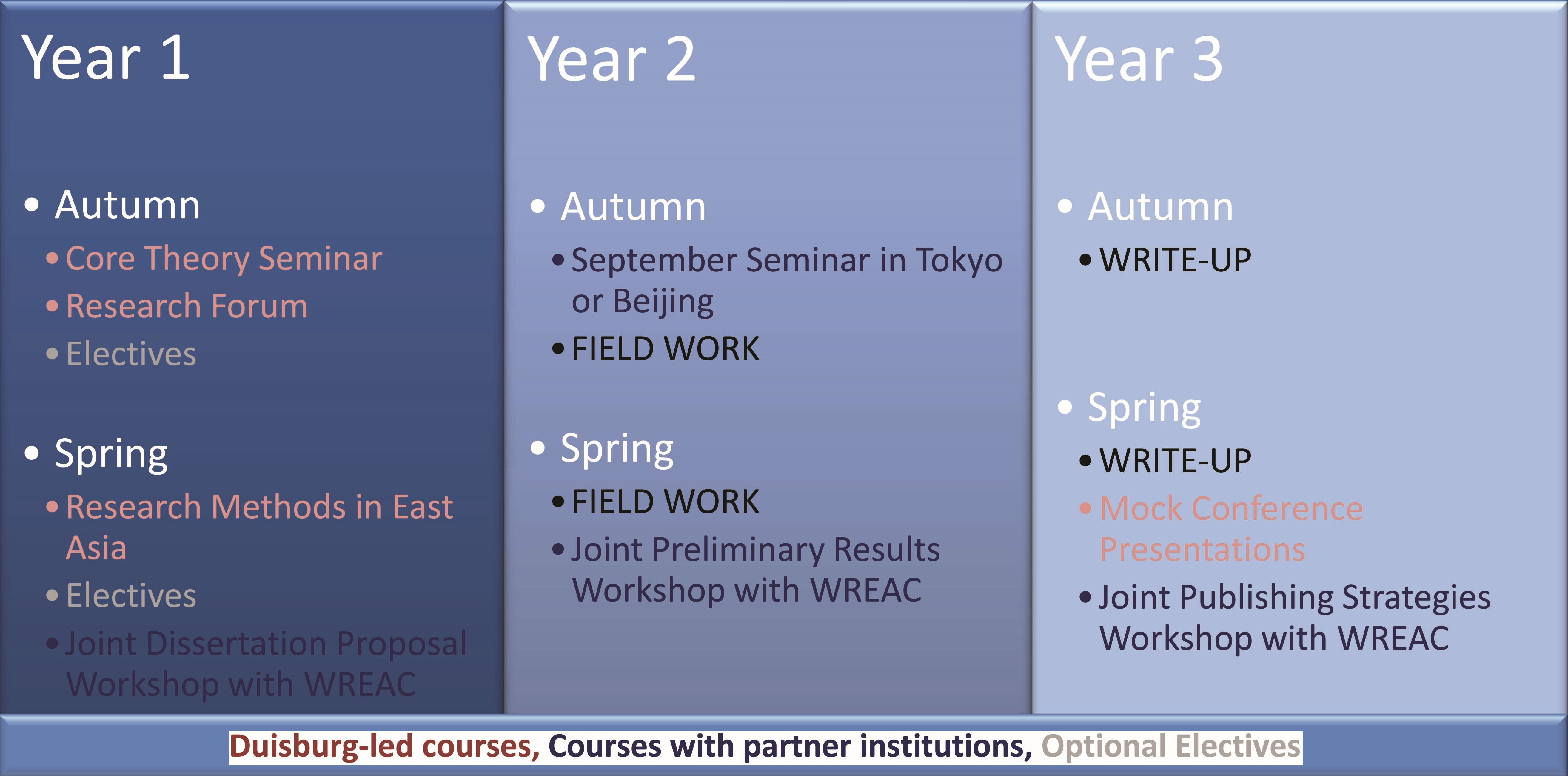 Risk And East Asia Training Measures
