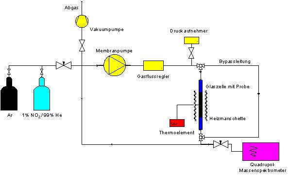 Kreislaufreaktor