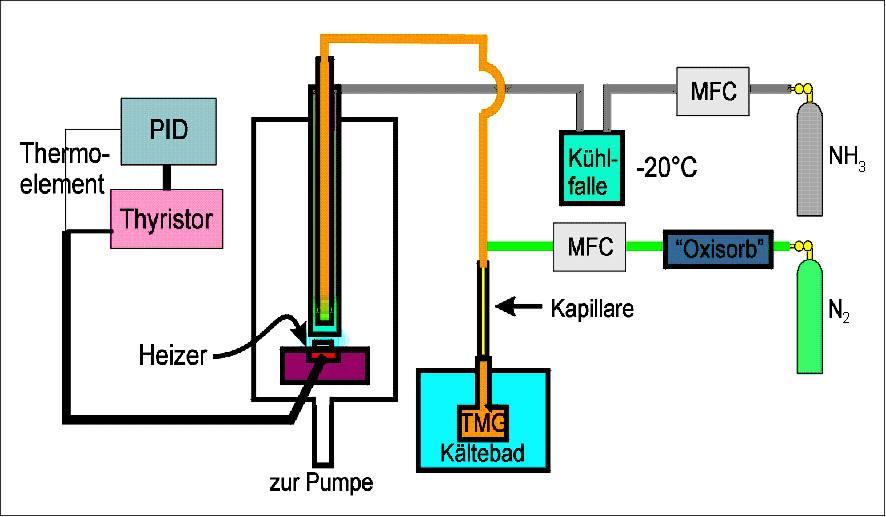 Thermodynamik Cvd Und Solgel