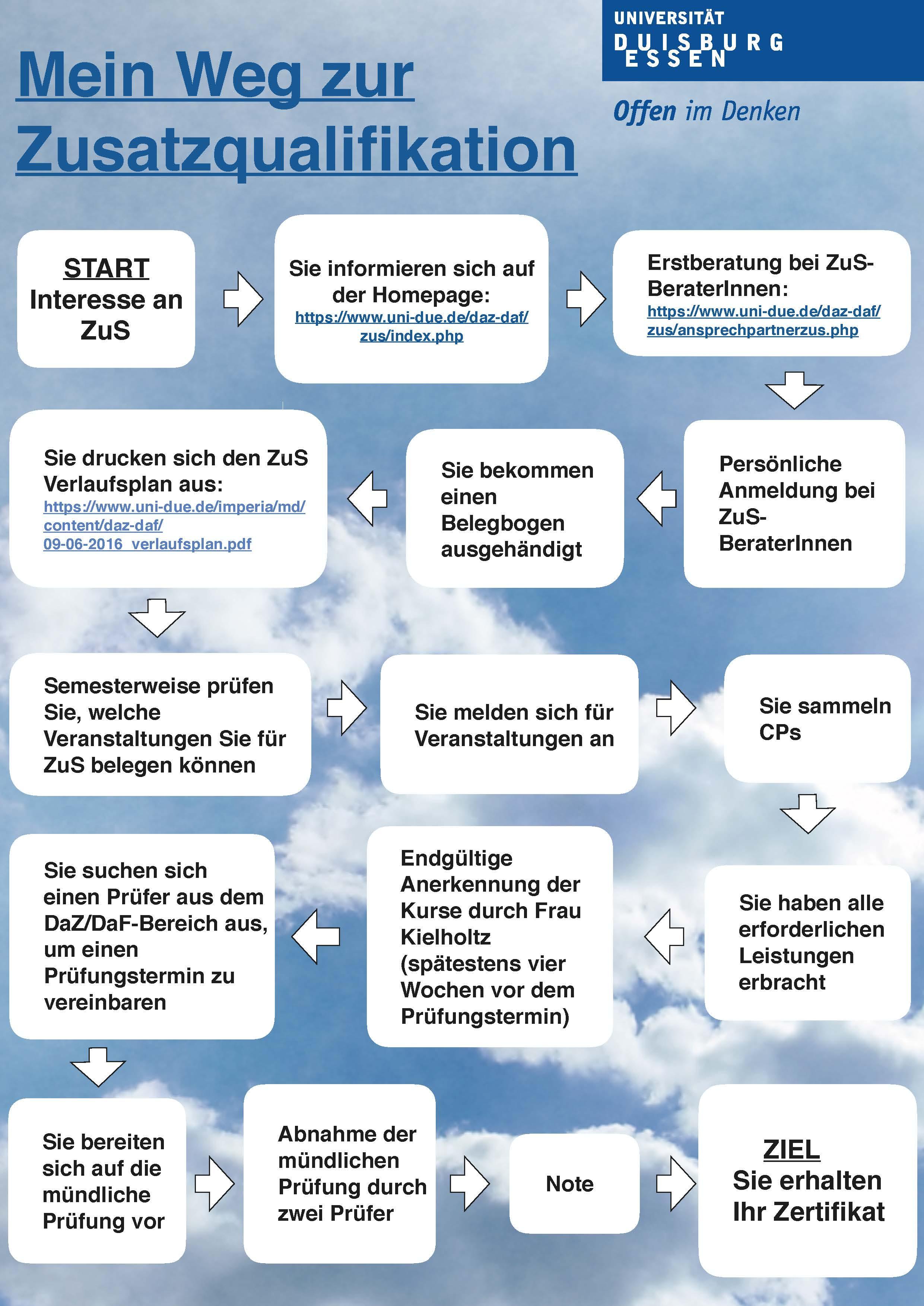 Deutsch Als Fremdsprache Zusatzqualifikation