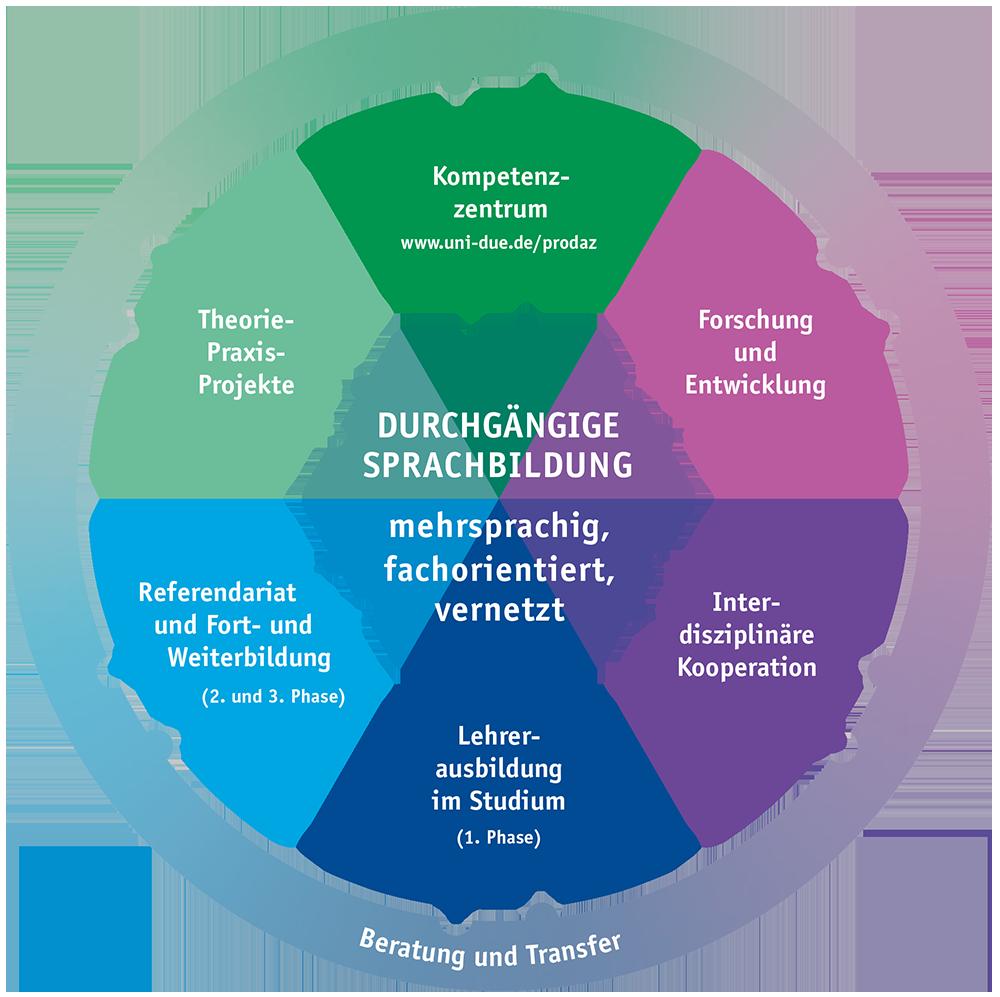 Durchgängige Sprachbildung