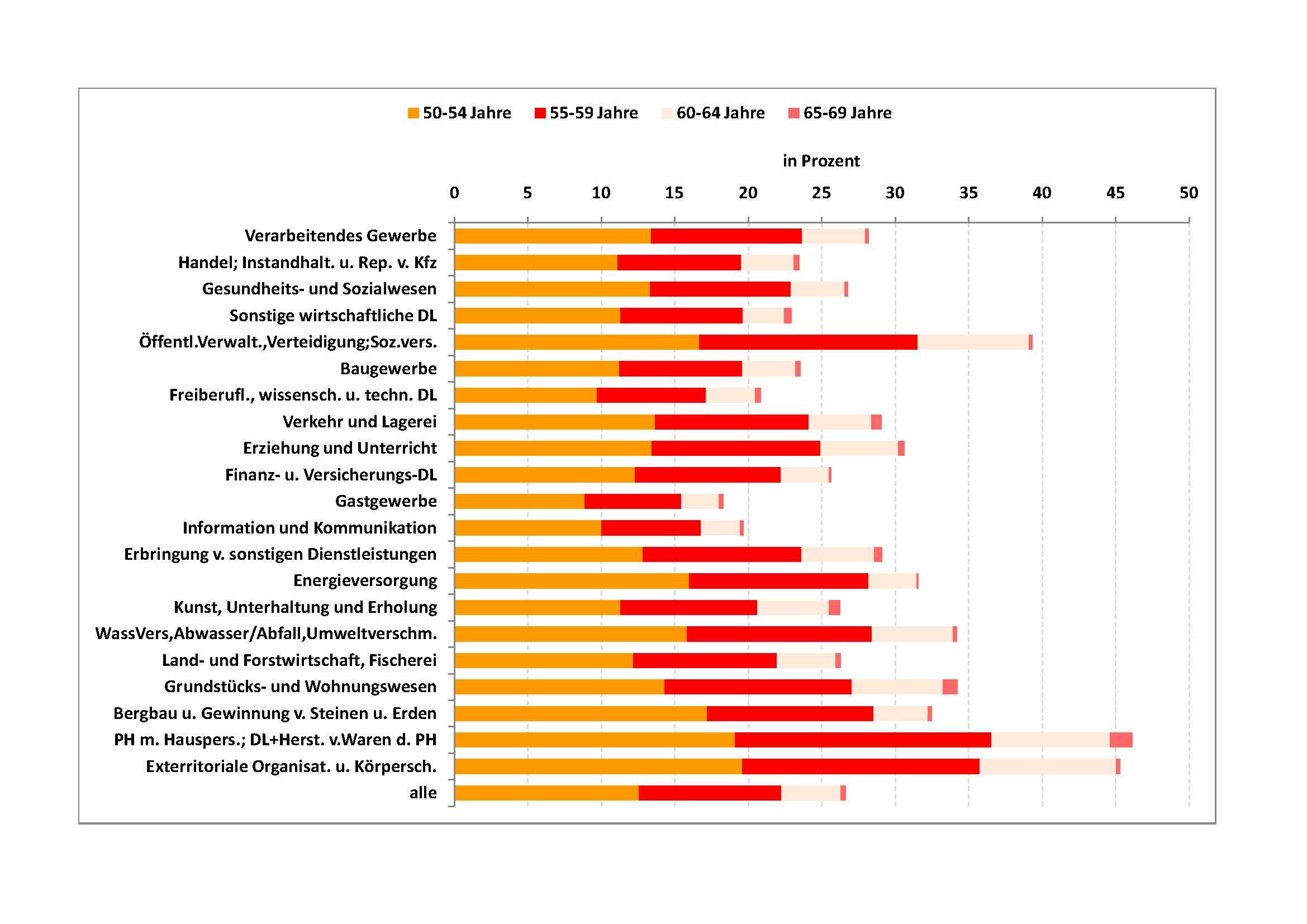 Anteil der Älteren an den sozialversicherungspflichtig Beschäftigten/nach Branchen (30.06.2010) (Quelle: Statistik der Bundesagentur für Arbeit, eigene Berechnungen IAQ)
