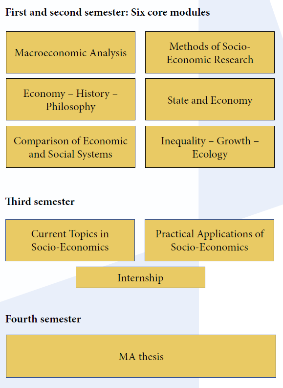 MA Socio-Economics Course Structure